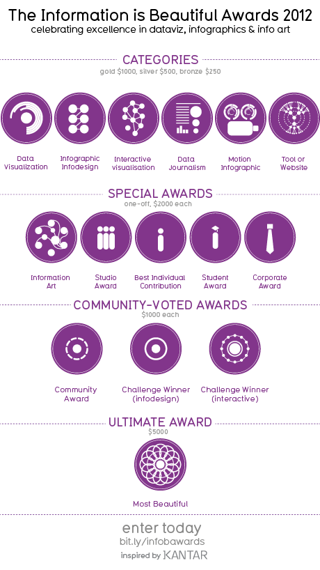 The Information Is Beautiful Awards - categories